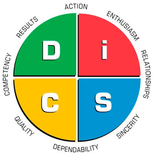 DiSC Profilanalyse vist grafist